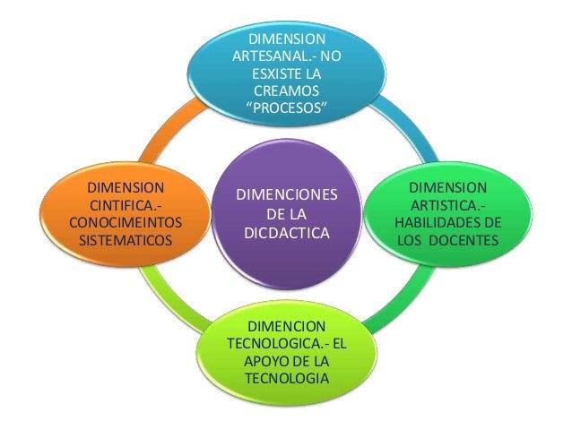 """DIMENCIONES DE LA DICDACTICA DIMENSION ARTESANAL.- NO ESXISTE LA CREAMOS """"PROCESOS"""" DIMENSION ARTISTICA.- HABILIDADES DE L..."""