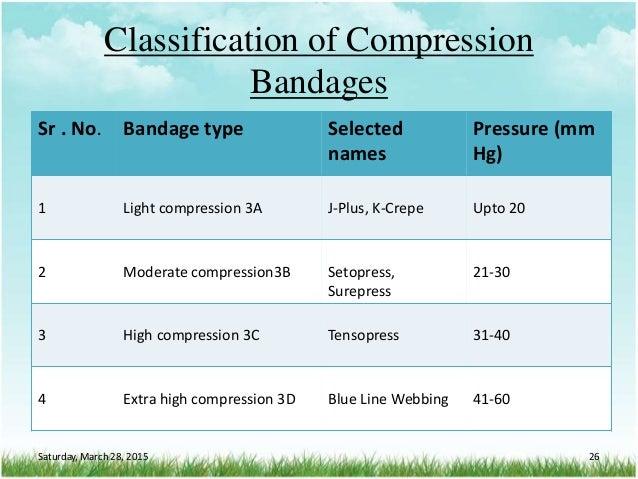 Classification of Compression Bandages Sr . No. Bandage type Selected names Pressure (mm Hg) 1 Light compression 3A J-Plus...