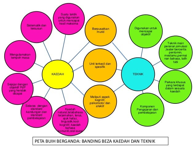 Bmmb3063 Kaedah Pengajaran Bahasa Melayu Sekolah Rendah