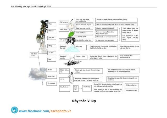Bản đồ tư duy ngữ văn 12