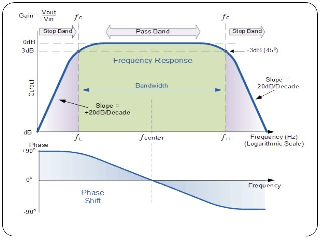 how to read network frequency