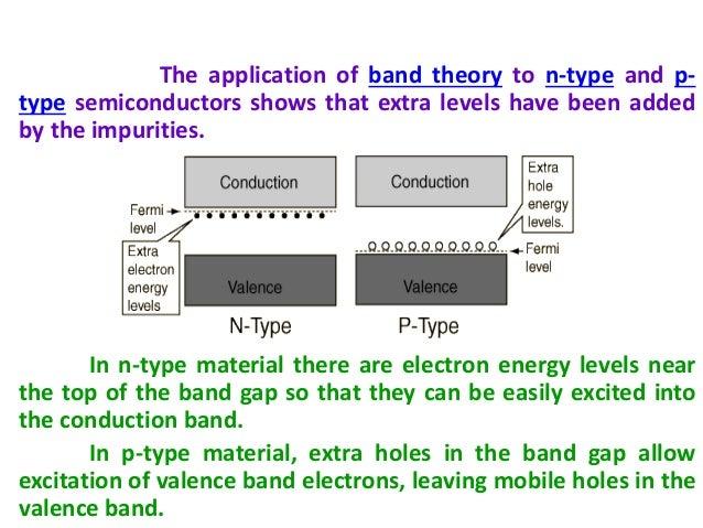 B.Tech sem I Engineering Physics U-II Chapter 1-Band ...