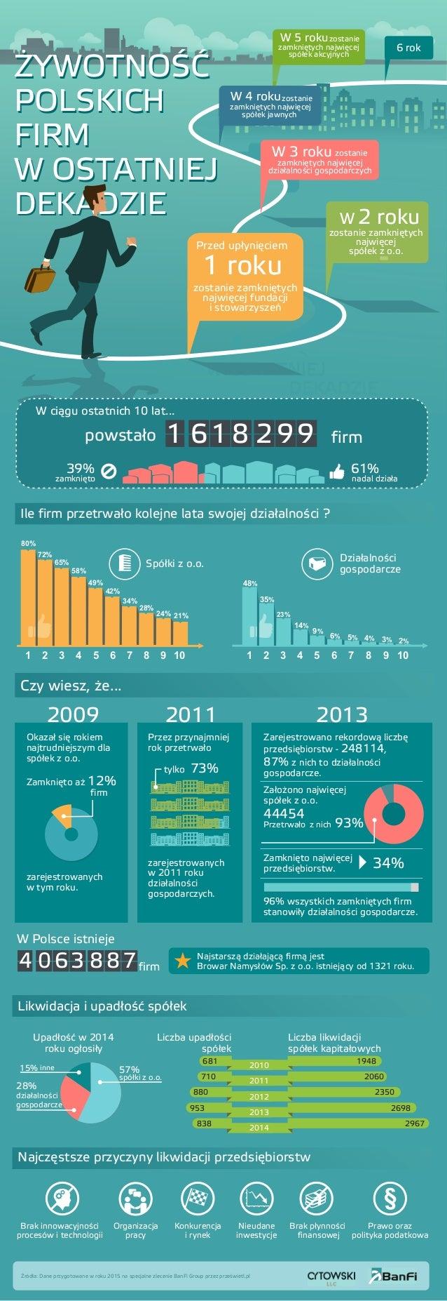 Przez przynajmniej rok przetrwało zarejestrowanych w 2011 roku działalności gospodarczych. tylko 73% W Polsce istnieje fir...