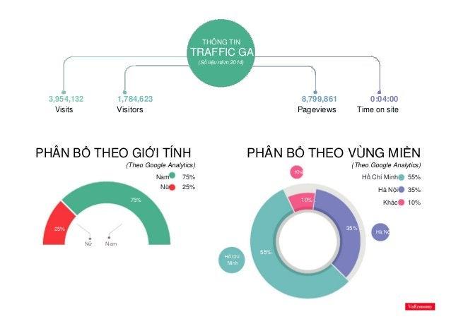 THÔNG TIN TRAFFIC GA (Số liệu năm 2014) 3,954,132 1,784,623 8,799,861 0:04:00 Visits Visitors Pageviews Time on site PHÂN ...
