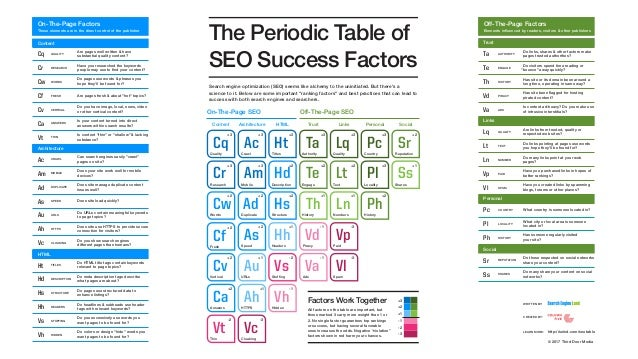 Elements influenced by readers, visitors & other publishers Off-The-Page Factors The Periodic Table of SEO Success Factors ...