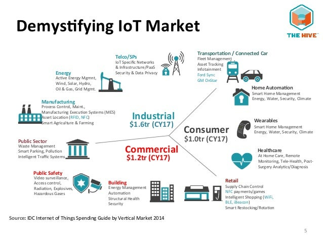 The Synapse Iot Stack Technology Trends In Iot And Big Data