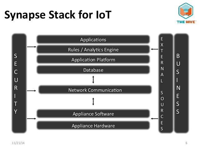 The Synapse IoT Stack: Technology Trends in IOT and Big Data