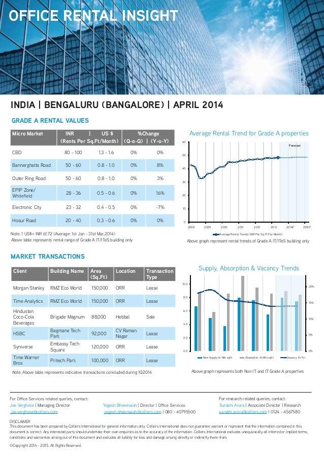Micro Market INR | US $ (Rents Per Sq.Ft/Month) %Change (Q-o-Q) | (Y-o-Y) CBD 80 - 100 1.3 - 1.6 0% 0% Bannerghatta Road 5...