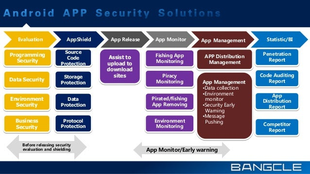 Evaluation AppShield App Release App Monitor App Management Statistic/BI Before releasing security evaluation and shieldin...