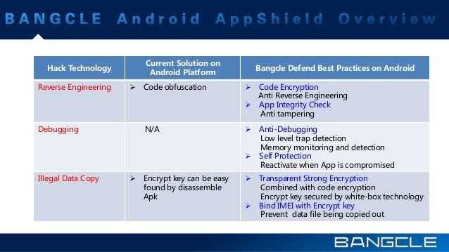 Hack Technology Current Solution on Android Platform Bangcle Defend Best Practices on Android Reverse Engineering  Code o...