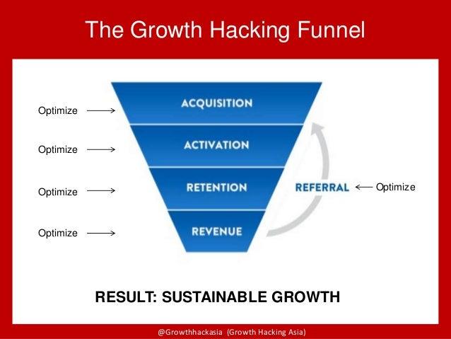 @Growthhackasia (Growth Hacking Asia)@Growthhackasia (Growth Hacking Asia) The Growth Hacking Funnel Optimize Optimize Opt...