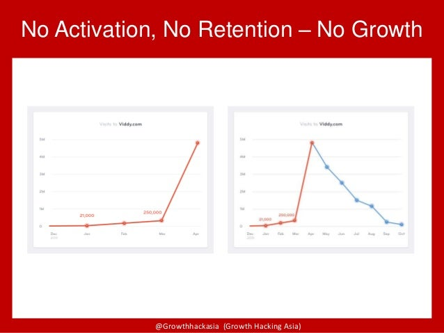 @Growthhackasia (Growth Hacking Asia) No Activation, No Retention – No Growth
