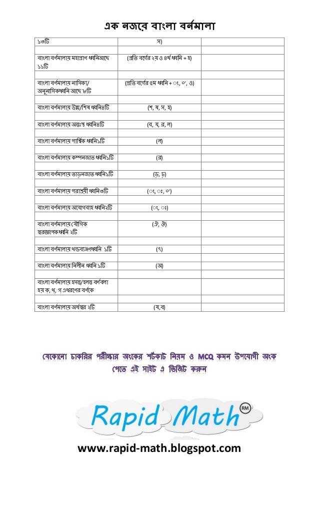 Bangla bornomala