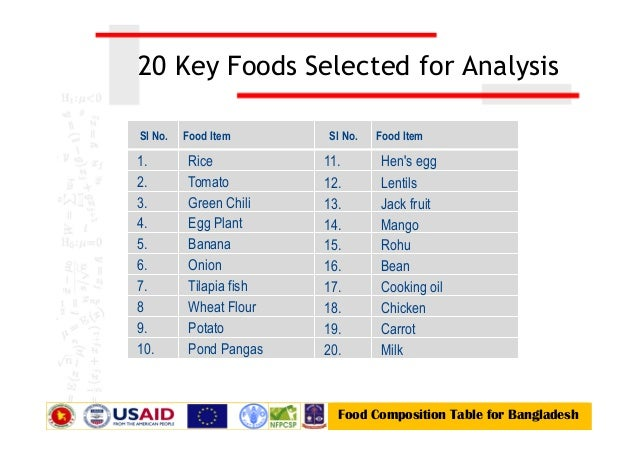 Milk; 8. Methodology Food Composition Table For Bangladesh Sample ...