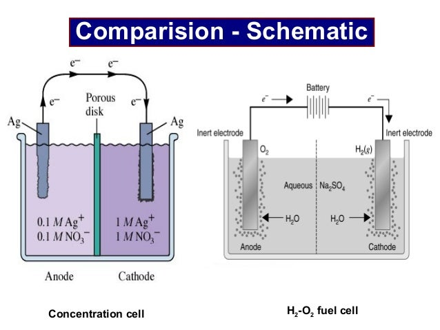 concentration affecting the voltage of a voltaic cell Lab 13 - electrochemistry and the nernst equation goal and overview a voltmeter is used to study the relative reduction potential of various metals and the concentration dependence of voltage in concentration cells to create a voltaic cell: 1.