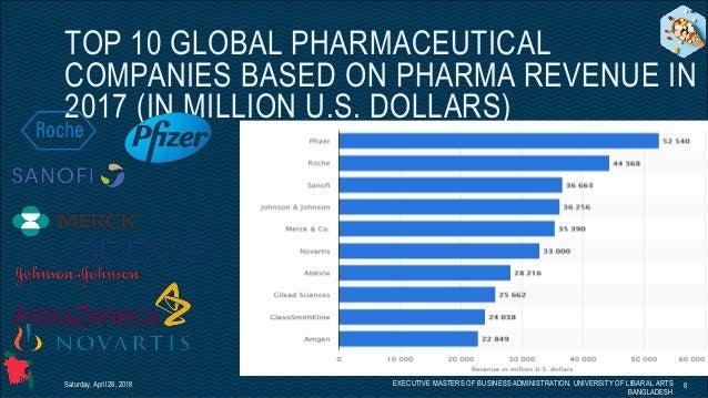 Bangladesh Pharmaceutical Market & It's Future (for non