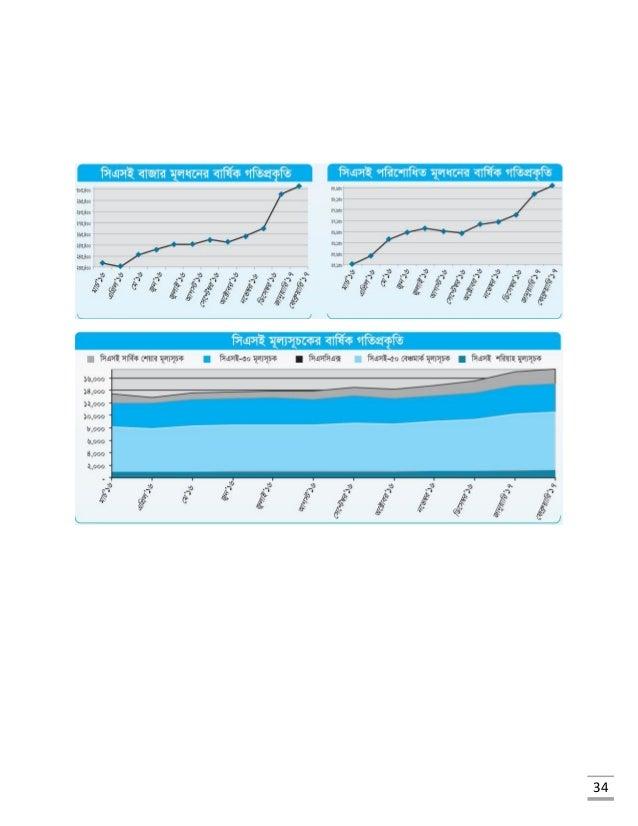 Bangladesh stock market analysis