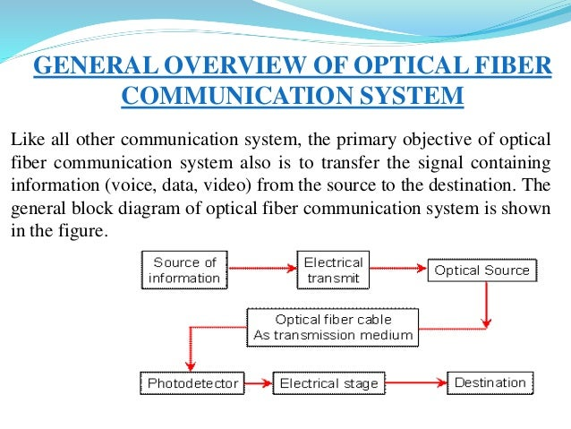Optical Fiber Communication Ppt on Electrical Wiring Diagrams Explained