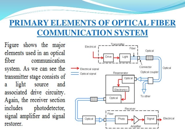 optical fiber communication ppt, block diagram