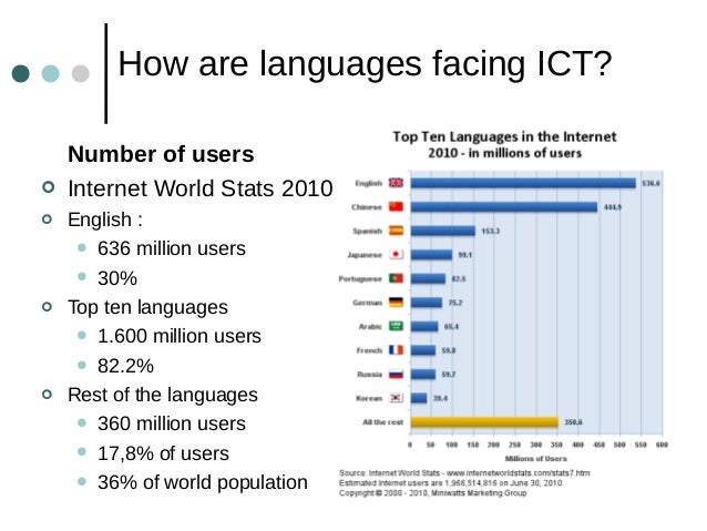 Promoting The Use Of Basque Via Language Technology - Top ten languages in the world