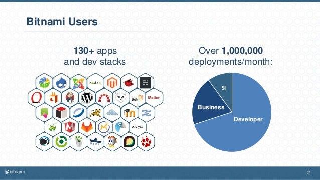 Bitnami Users 2@bitnami 130+ apps and dev stacks Over 1,000,000 deployments/month: Developer Business SI