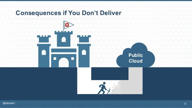 Consequences if You Don't Deliver Public Cloud 5@bitnami