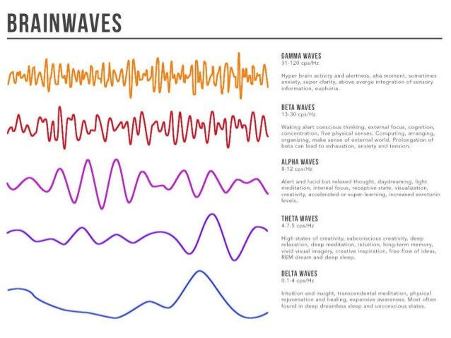 Know your Brainwaves