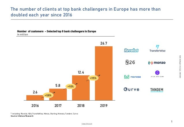 Inteliace Research BankchallengersinEurope,2019-2020 2.6 5.8 12.4 26.7 2016 2017 2018 2019 Number of customers - Selected ...