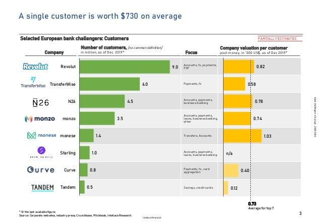 Bank challengers in Europe Slide 3