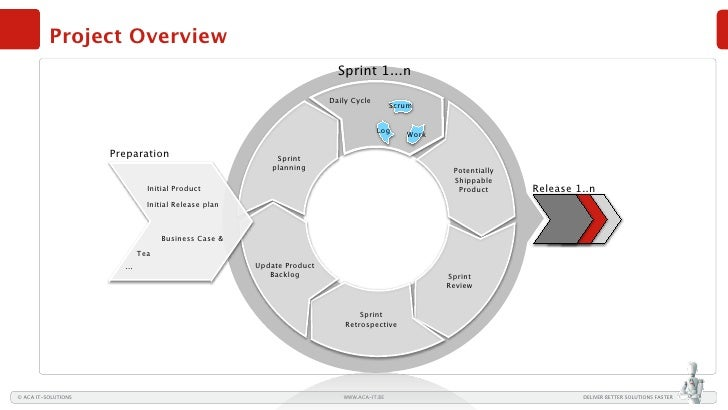 Project Overview                                                                          Sprint 1...n                    ...