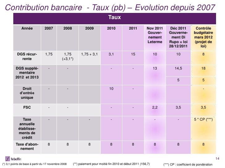 Contribution bancaire - Taux (pb) – Evolution depuis 2007                                                                 ...