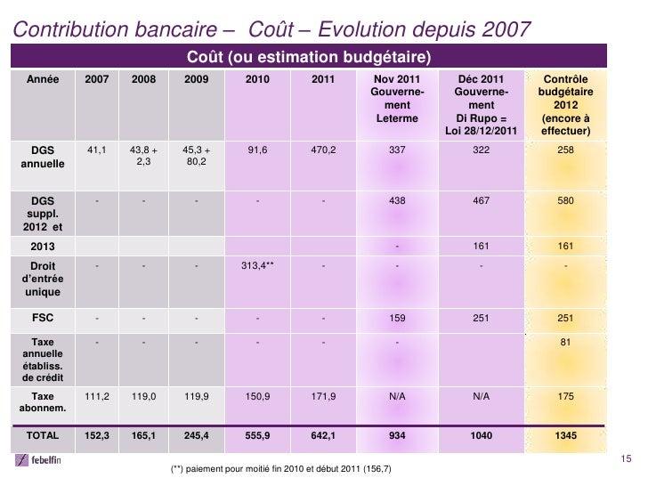 Contribution bancaire – Coût – Evolution depuis 2007                                  Coût (ou estimation budgétaire) Anné...