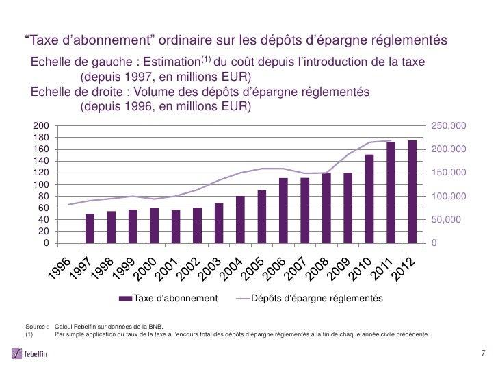 """""""Taxe d'abonnement"""" ordinaire sur les dépôts d'épargne réglementés Echelle de gauche : Estimation(1) du coût depuis l'intr..."""