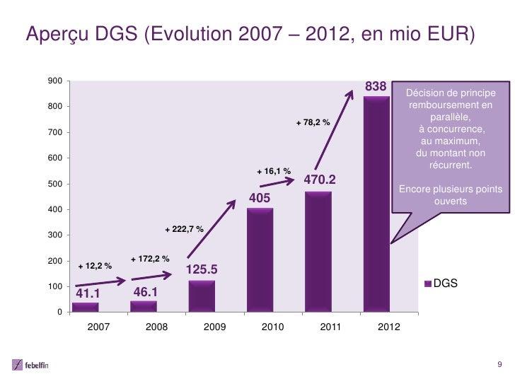 Aperçu DGS (Evolution 2007 – 2012, en mio EUR)  900                                                                 838   ...