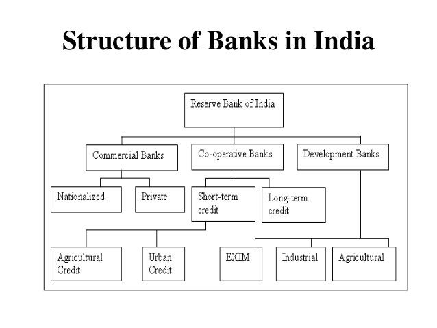 Structure of Banks in India