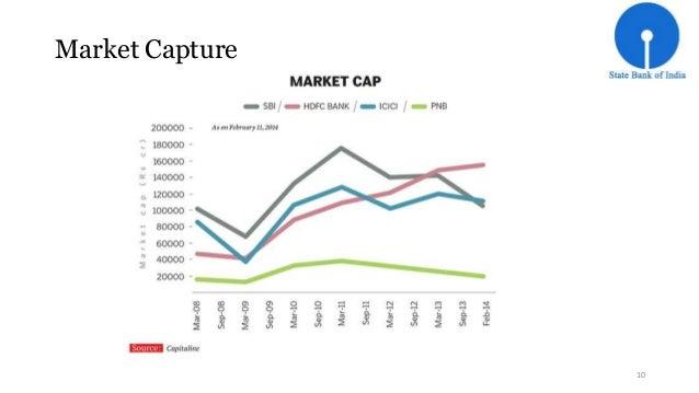 Market Capture  10