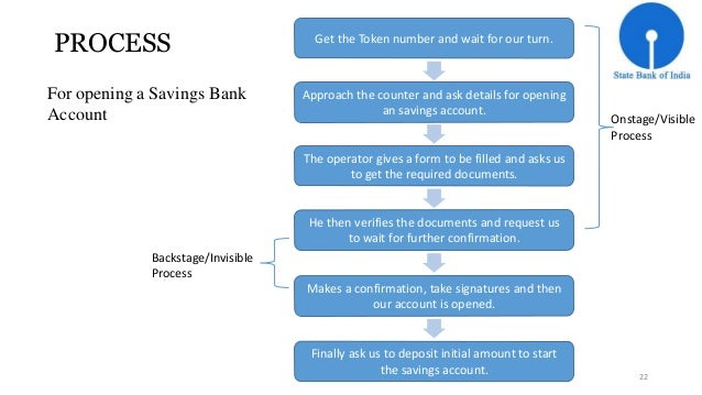 PROCESS  For opening a Savings Bank  Account  Get the Token number and wait for our turn.  Approach the counter and ask de...