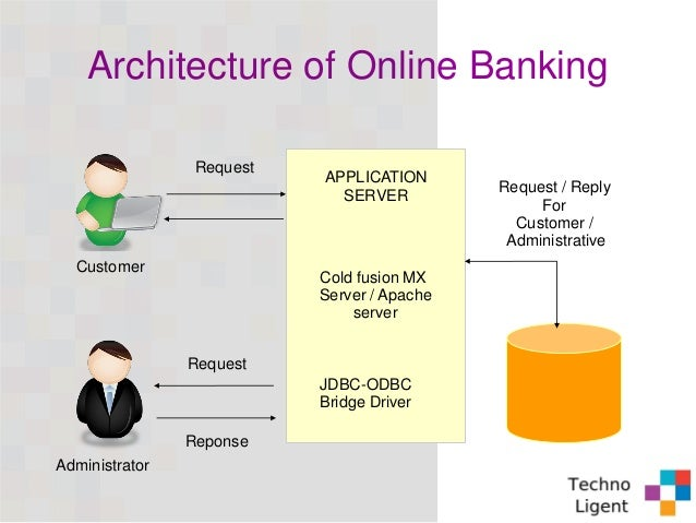 Banking Application Software Solutions At Competitive Rate
