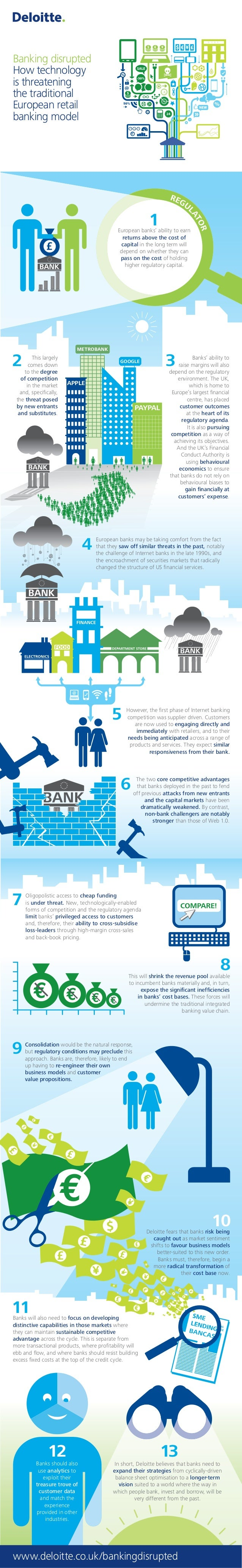 impact of technology on retail banking