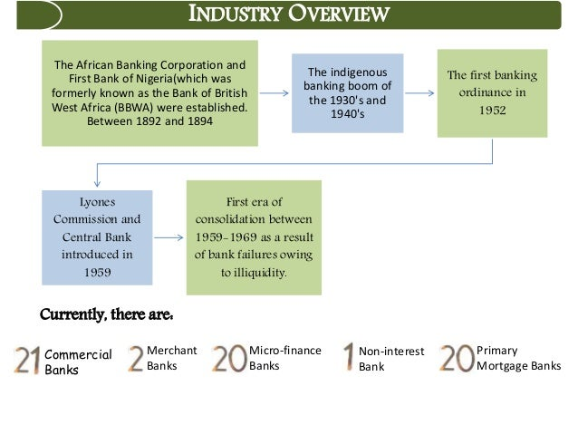 analysis banking industry A pestel analysis of any industry includes all the factors that affect its processes in the market it basically helps to assess the industry's internal.