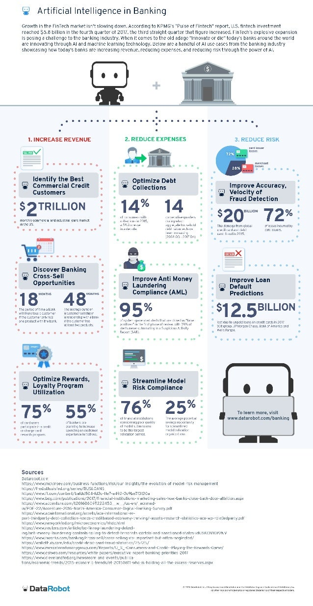 Artificial Intelligence in Banking: An Infographic
