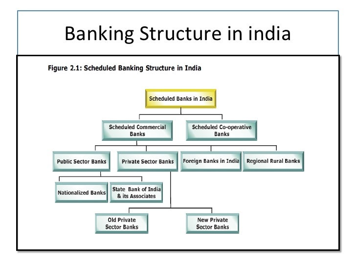 banking system in india chart
