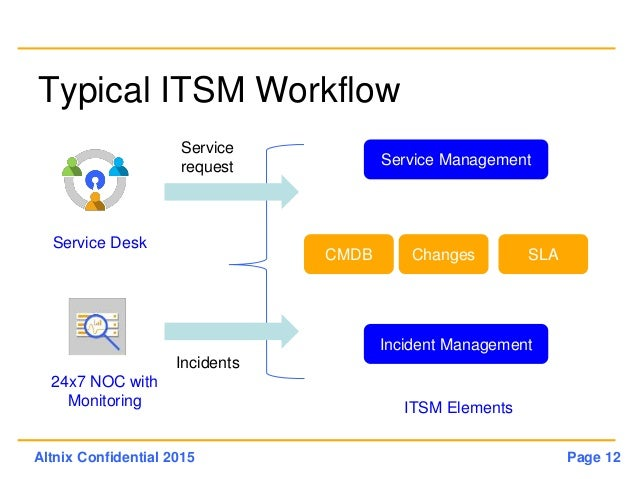Open Source IT Monitoring And ITSM For BFSI