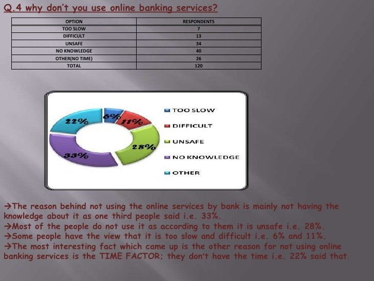 Q.1 Institution you bank with ?<br />From the survey it is found that maximum people use SBI to bank with i.e. 43%.<br />...