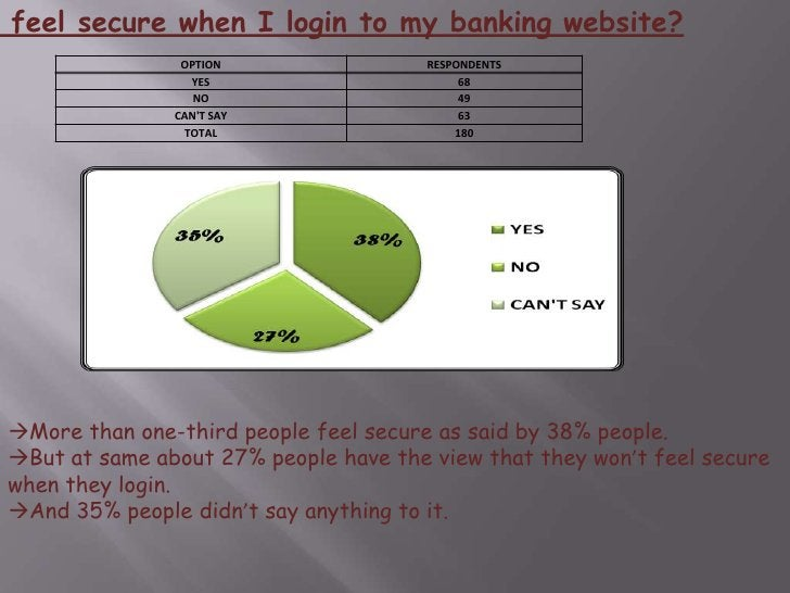 Q.6 How often do you use online banking services?<br />From the sample size majority of the people use online banking ser...