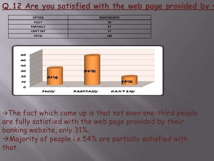 Q.9 Do you feel secure when I login to my banking website?<br />More than one-third people feel secure as said by 38% peo...