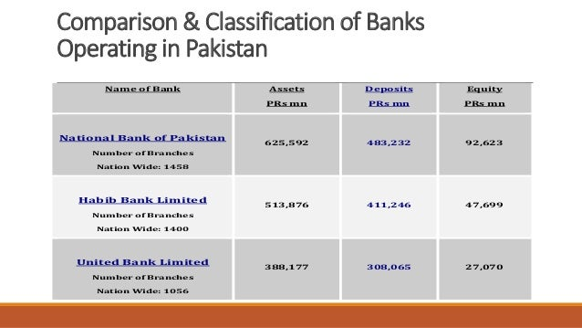 banking sector of pakistan The main goal of this paper is to study the impact of interest rates changes on bank profitability of commercial banks operating in pakistan.