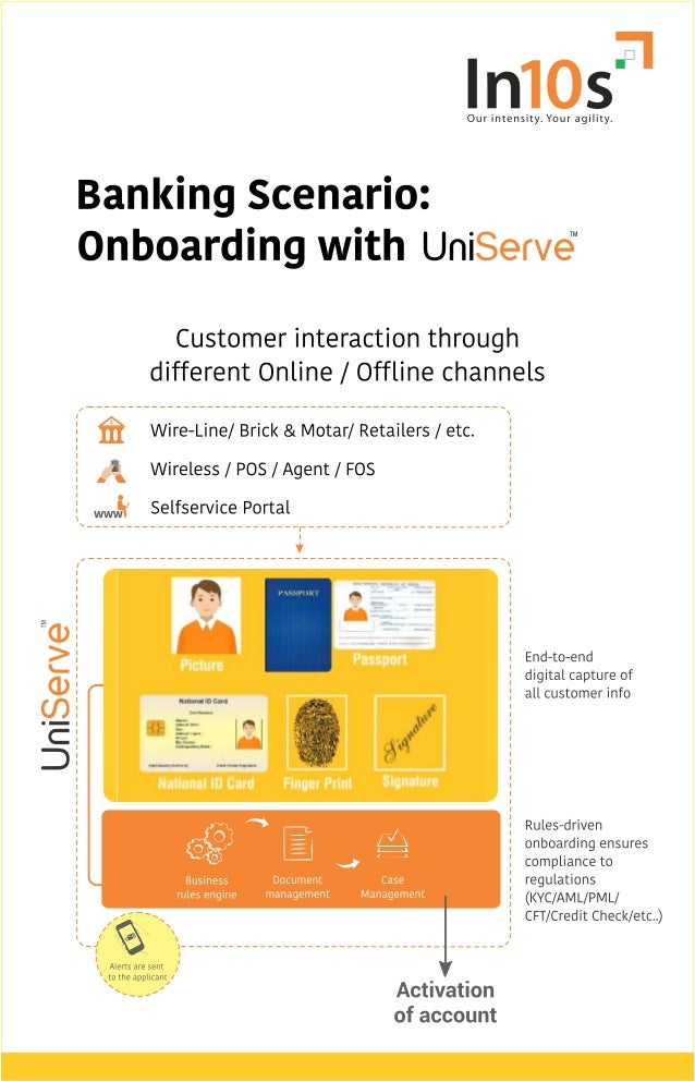 Faster and compliance driven onboarding | Intense Technologies