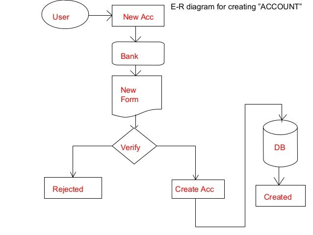 Bank management system bank db deposited e r diagram for withdraw account 16 ccuart Gallery