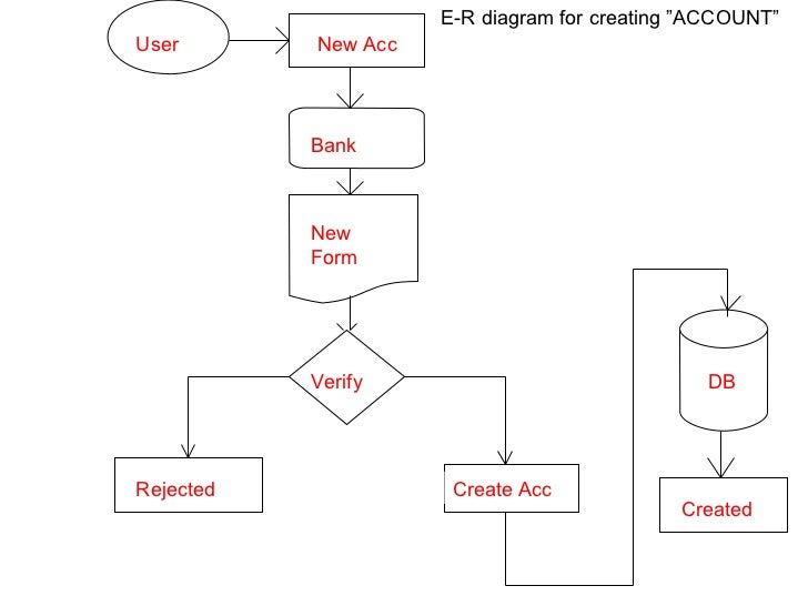 Bank management system diagram 13 ccuart Gallery